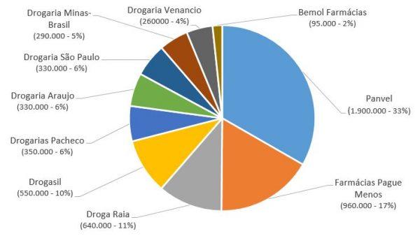 Pague Menos e RaiaDrogasil lideram ranking de engajamento nas mídias digitais